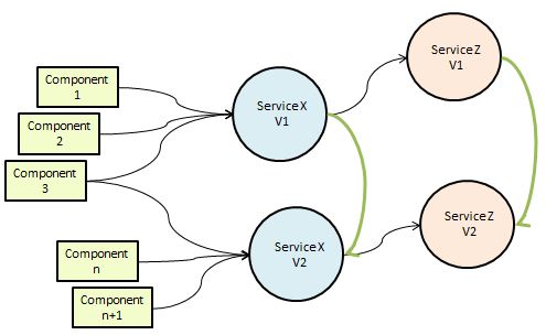 services are added to the service repository. Some of the services defined for configuration management are shown in Table 1.