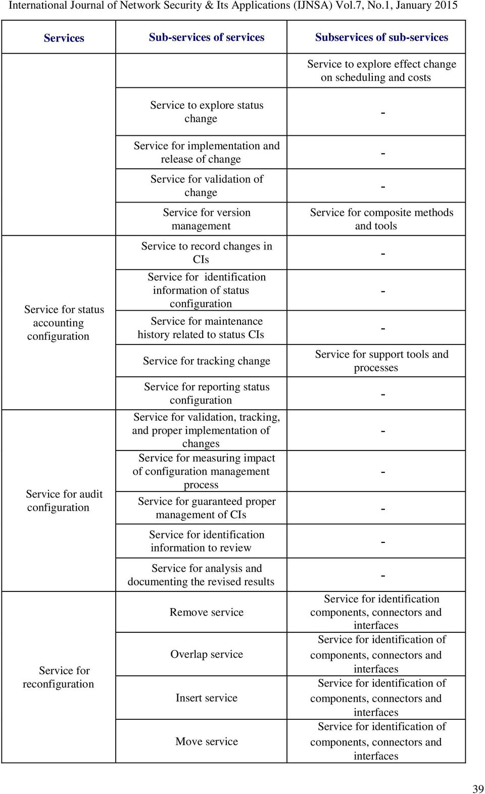 maintenance history related to status CIs Service for tracking change Service for reporting status configuration Service for validation, tracking, and proper implementation of changes Service for