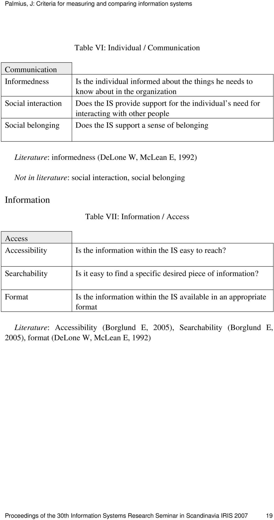 interaction, social belonging Information Table VII: Information / Access Access Accessibility Is the information within the IS easy to reach?