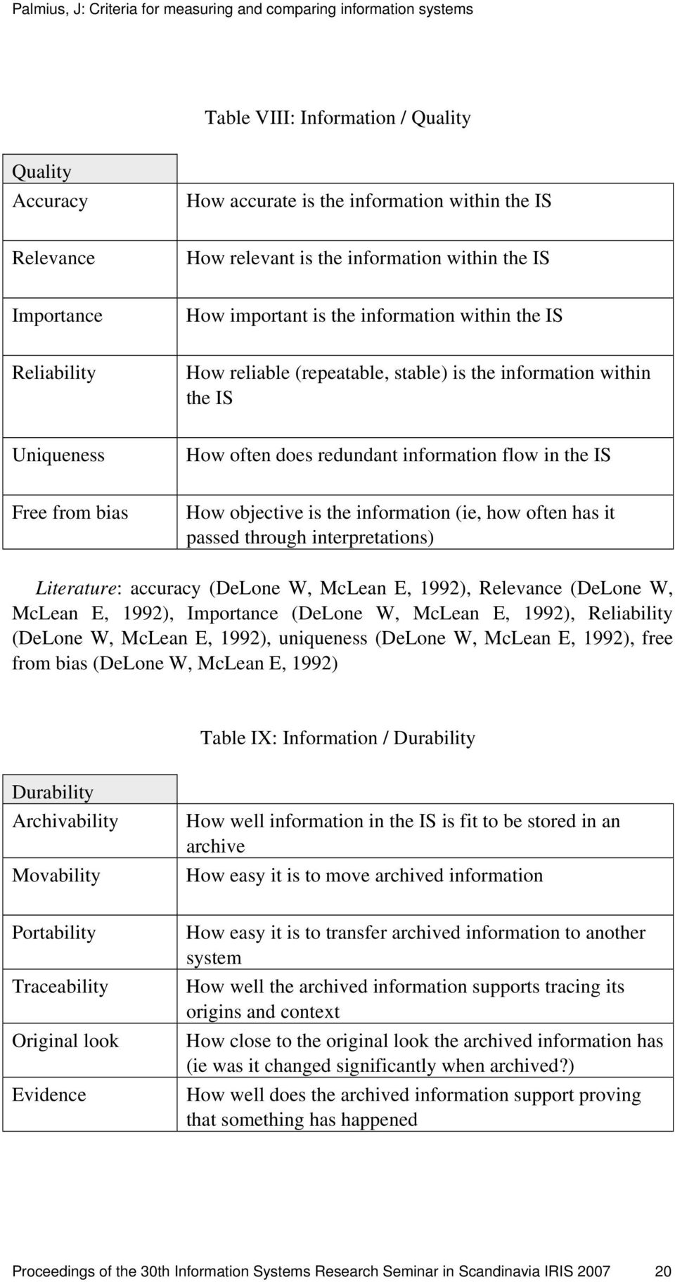 information (ie, how often has it passed through interpretations) Literature: accuracy (DeLone W, McLean E, 1992), Relevance (DeLone W, McLean E, 1992), Importance (DeLone W, McLean E, 1992),