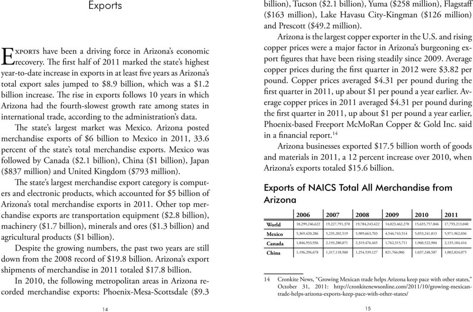The rise in exports follows 10 years in which Arizona had the fourth-slowest growth rate among states in international trade, according to the administration s data.