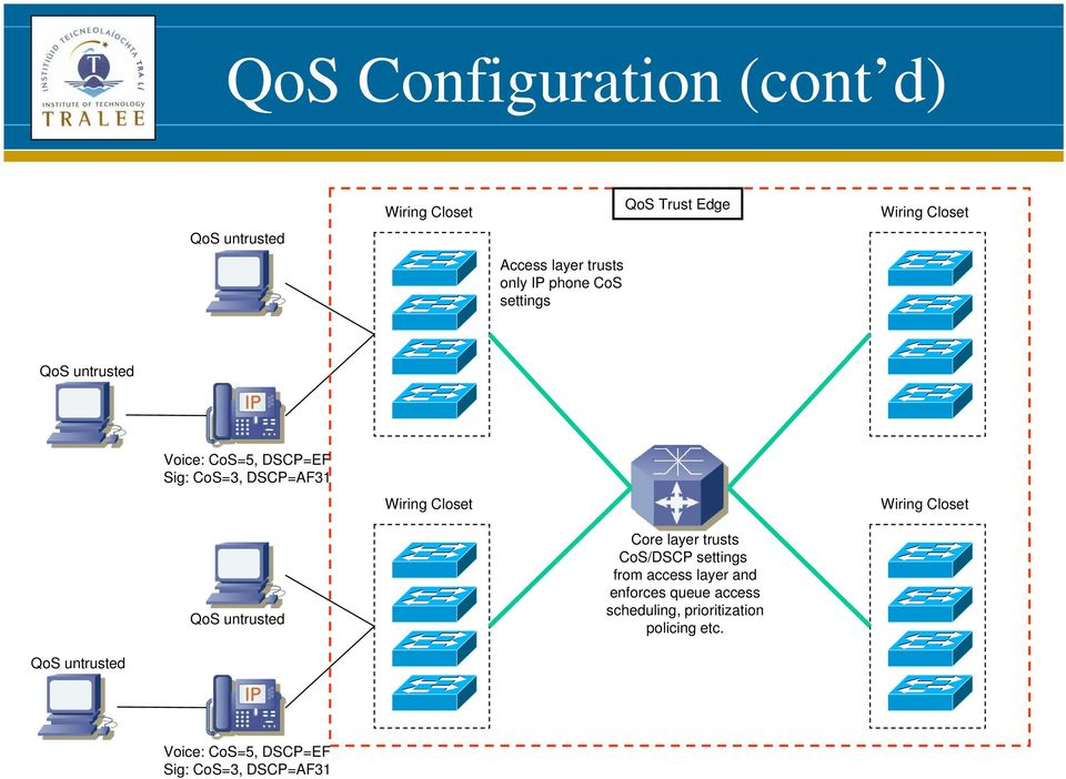 Wiring Closet QoS untrusted Core layer trusts CoS/DSCP settings from access layer and enforces queue