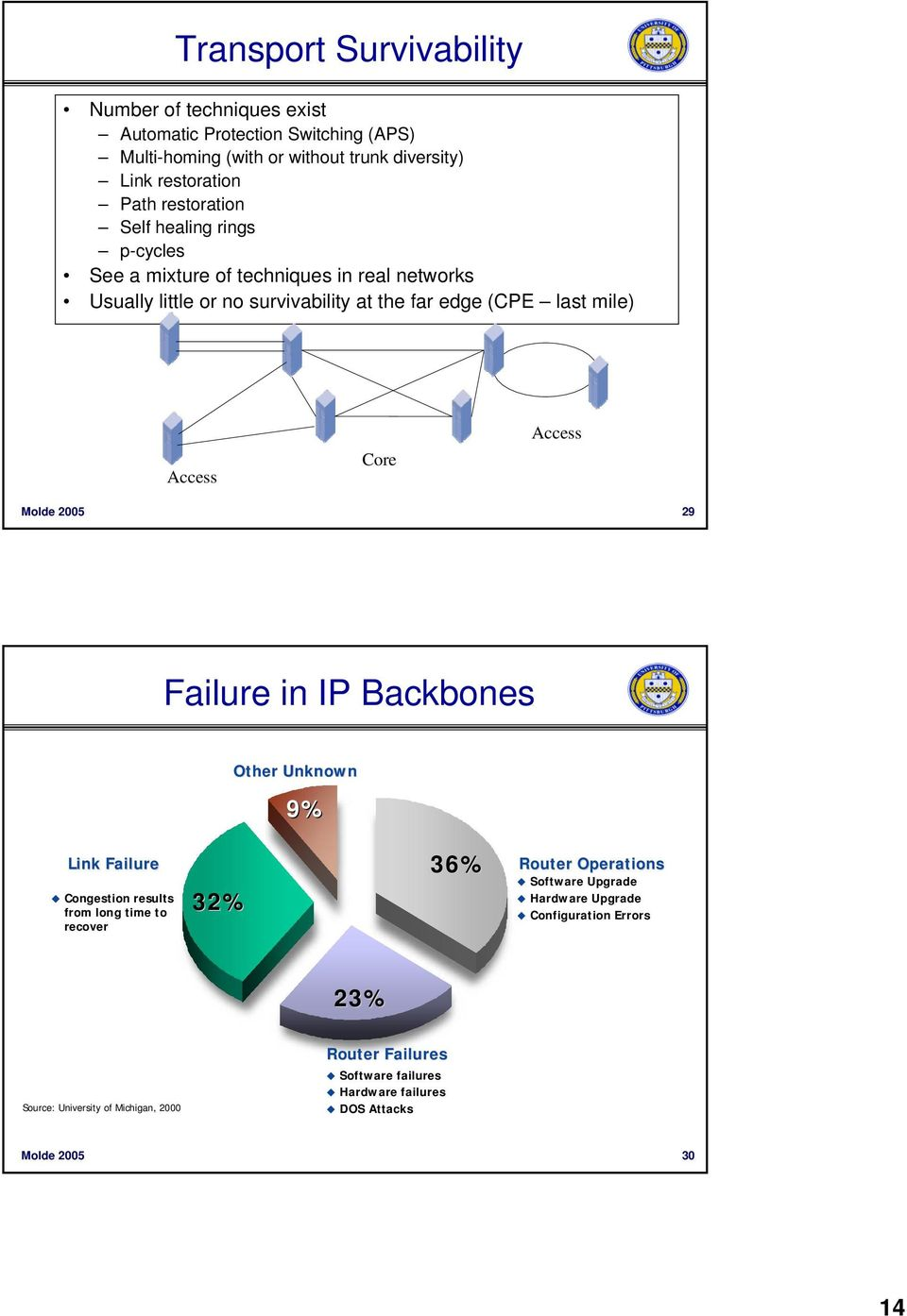 Core Access Molde 2005 29 Failure in IP Backbones Other Unknown 9% Link Failure Congestion results from long time to recover 32% 36% Router Operations Software