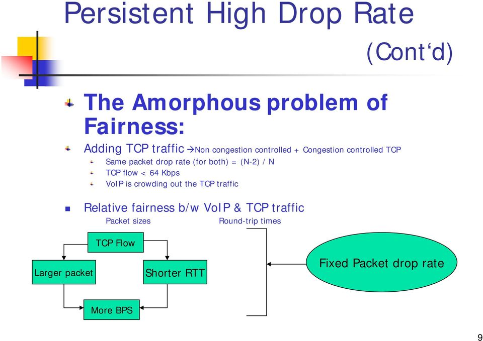 64 Kbps VoIP is crowding out the TCP traffic Relative fairness b/w VoIP & TCP traffic Packet