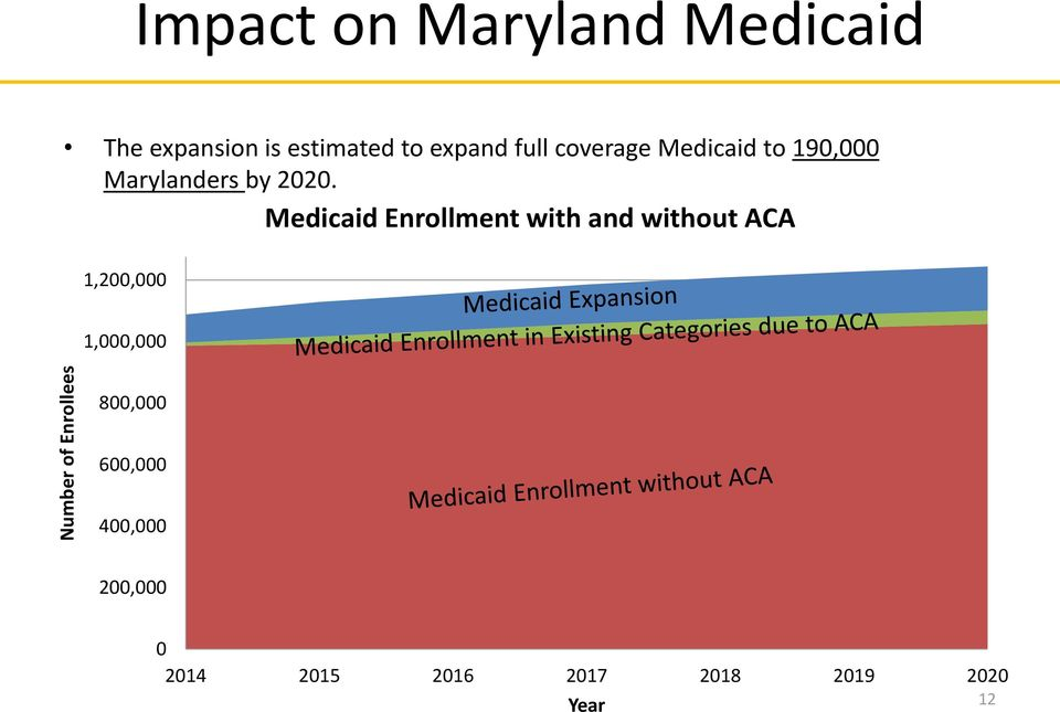 2020. 1,200,000 Medicaid Enrllment with and withut ACA 1,000,000