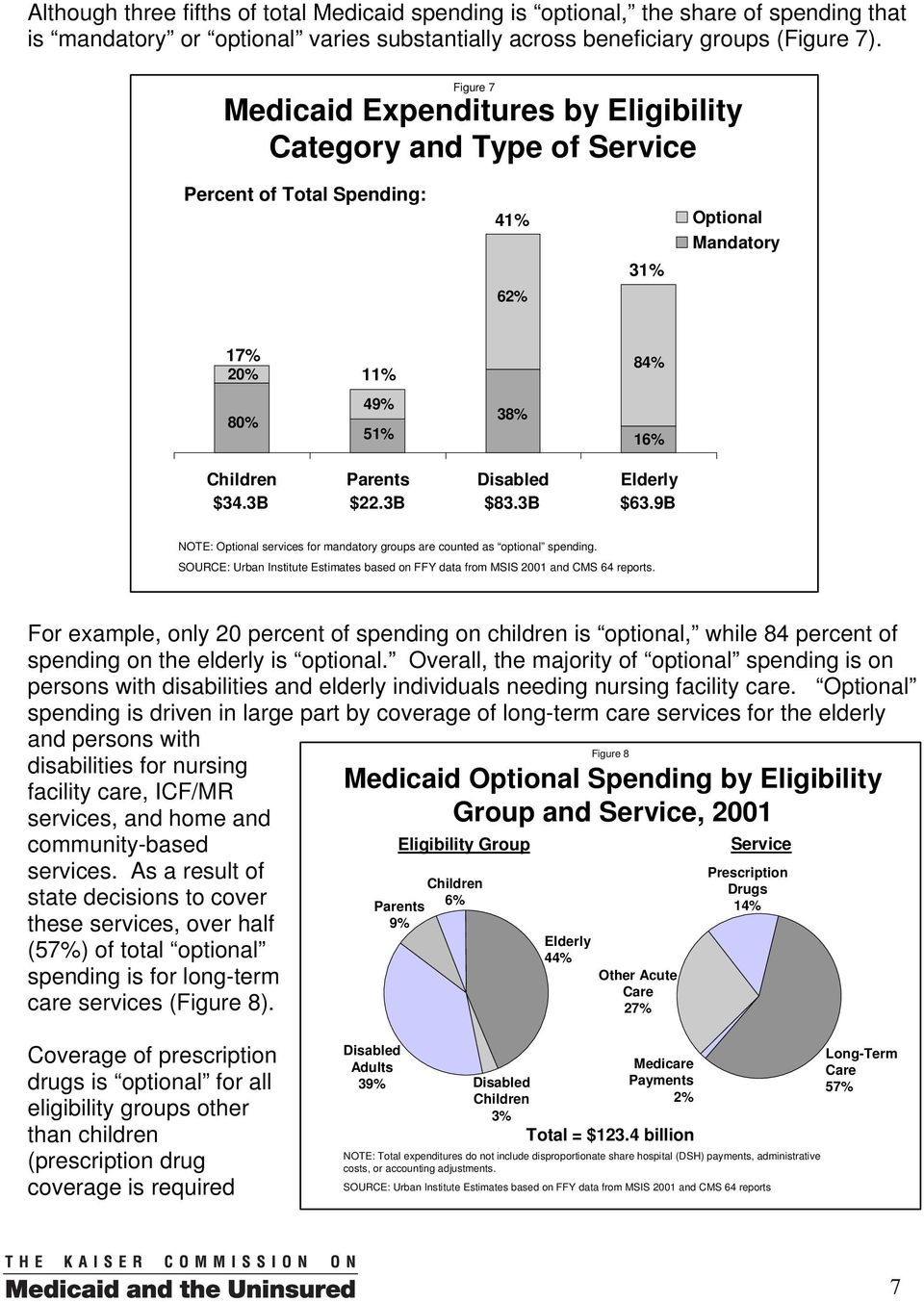 3B $22.3B $83.3B $63.9B NOTE: Optional services for mandatory groups are counted as optional spending. SOURCE: Urban Institute Estimates based on FFY data from MSIS 2001 and CMS 64 reports.