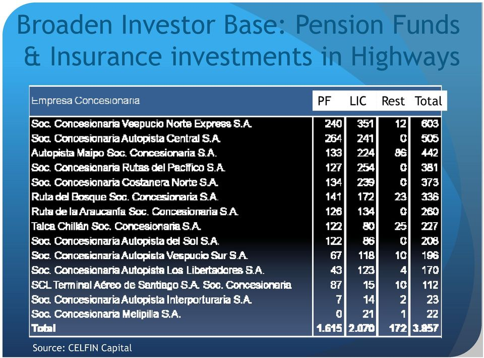 investments in Highways PF