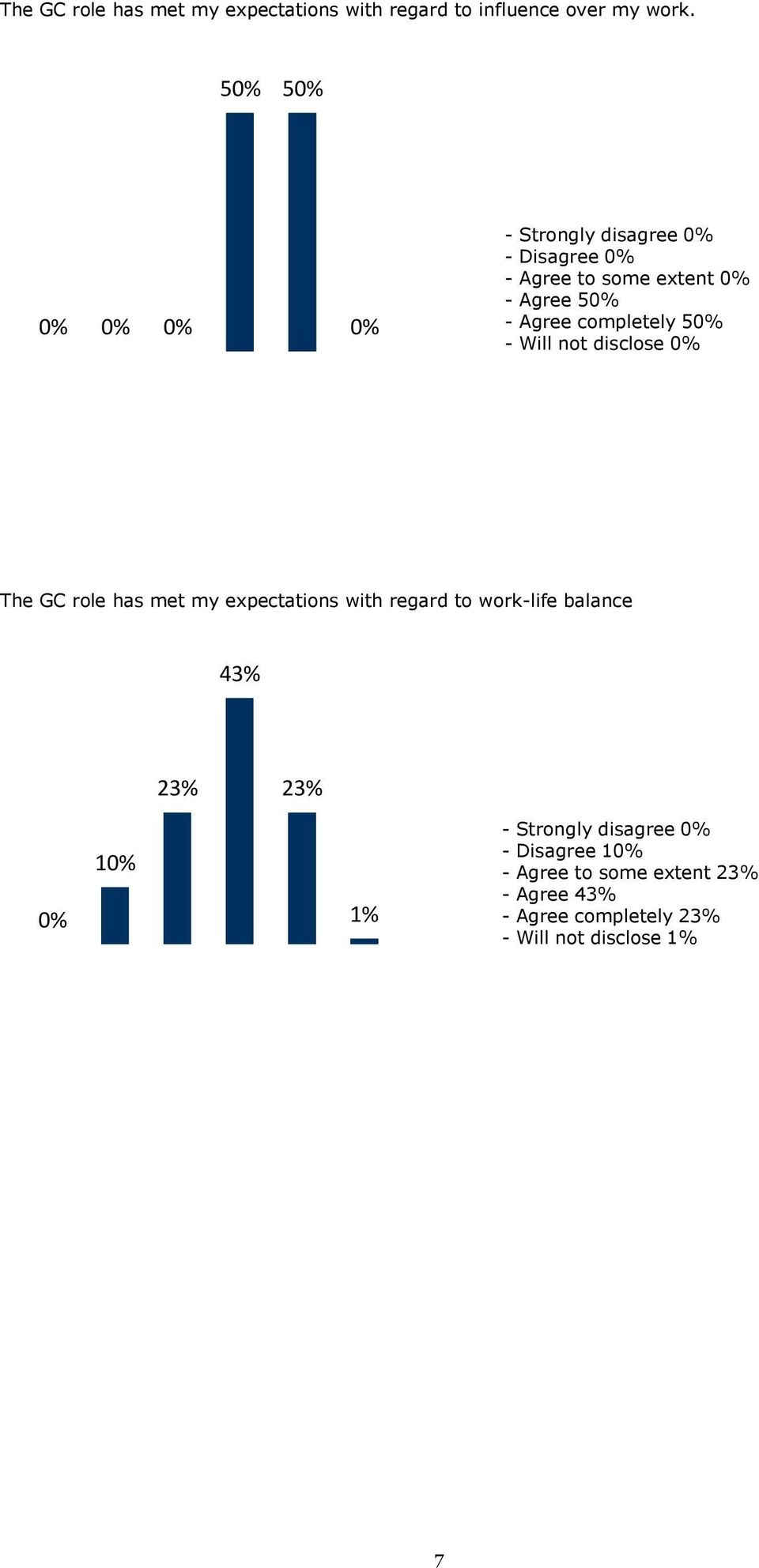 completely 50% - Will not disclose 0% The GC role has met my expectations with regard to work-life balance