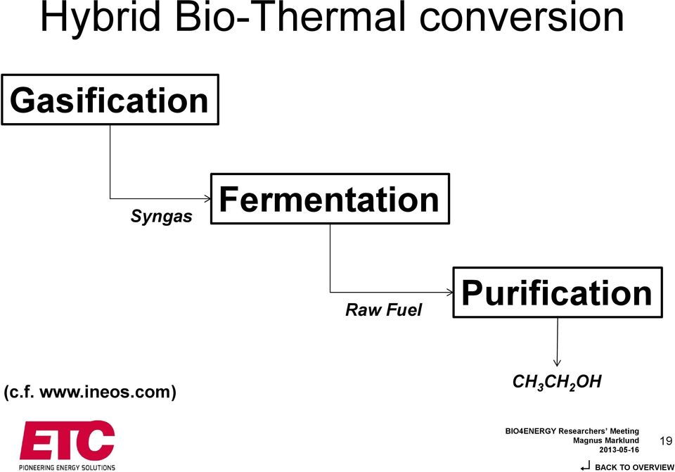 Fermentation Raw Fuel