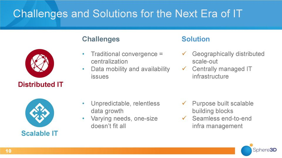 scale-out Centrally managed IT infrastructure Scalable IT Unpredictable, relentless data growth