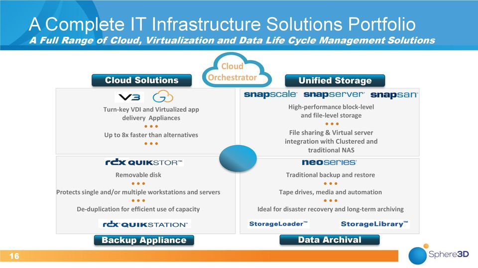 sharing & Virtual server integration with Clustered and traditional NAS Removable disk Protects single and/or multiple workstations and servers De-duplication for