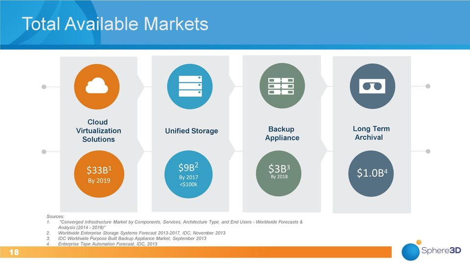"""Converged Infrastructure Market by Components, Services, Architecture Type, and End Users - Worldwide Forecasts & Analysis"