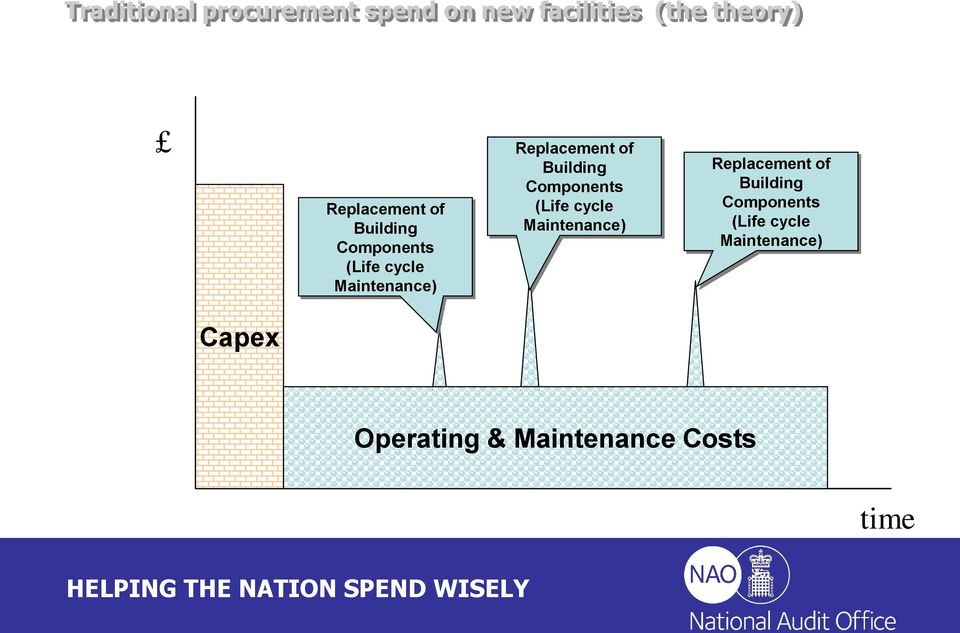 Capex Operating & Maintenance Costs time
