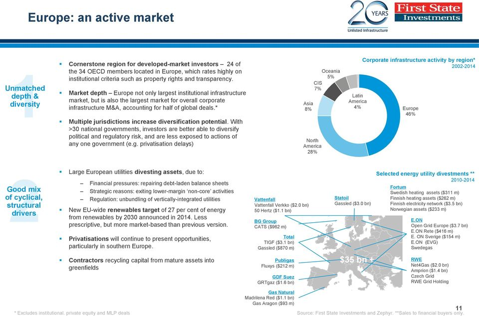 Market depth Europe not only largest institutional infrastructure market, but is also the largest market for overall corporate infrastructure M&A, accounting for half of global deals.