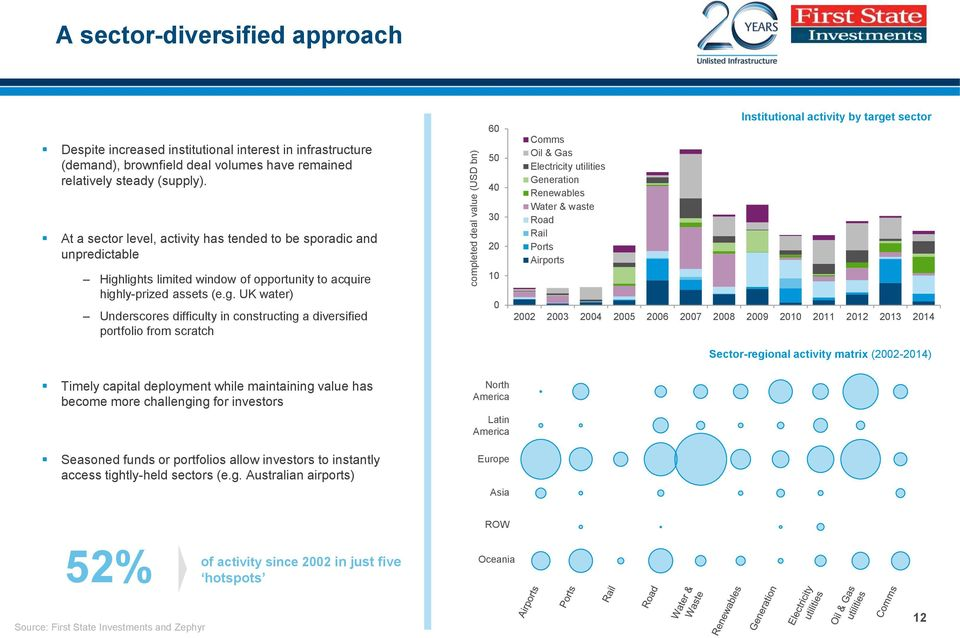 lights limited window of opportunity to acquire highly-prized assets (e.g. UK water) Underscores difficulty in constructing a diversified portfolio from scratch 60 50 40 30 20 10 0 Comms Oil & Gas