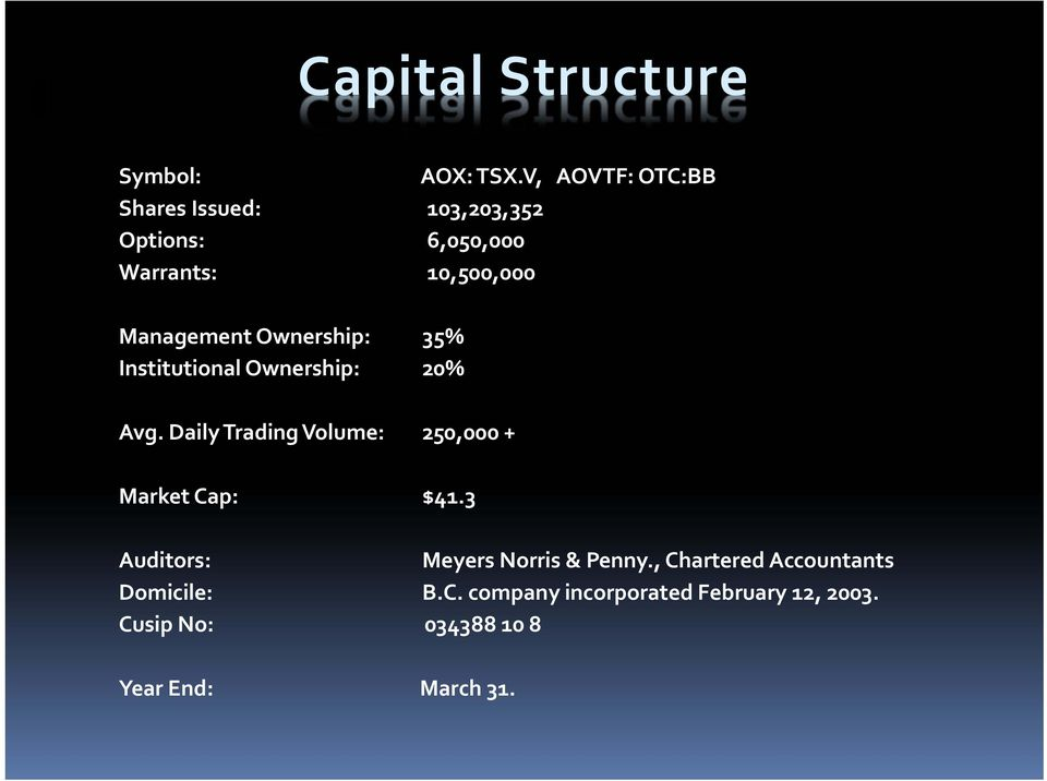 Ownership: 35% Institutional Ownership: 20% Avg.