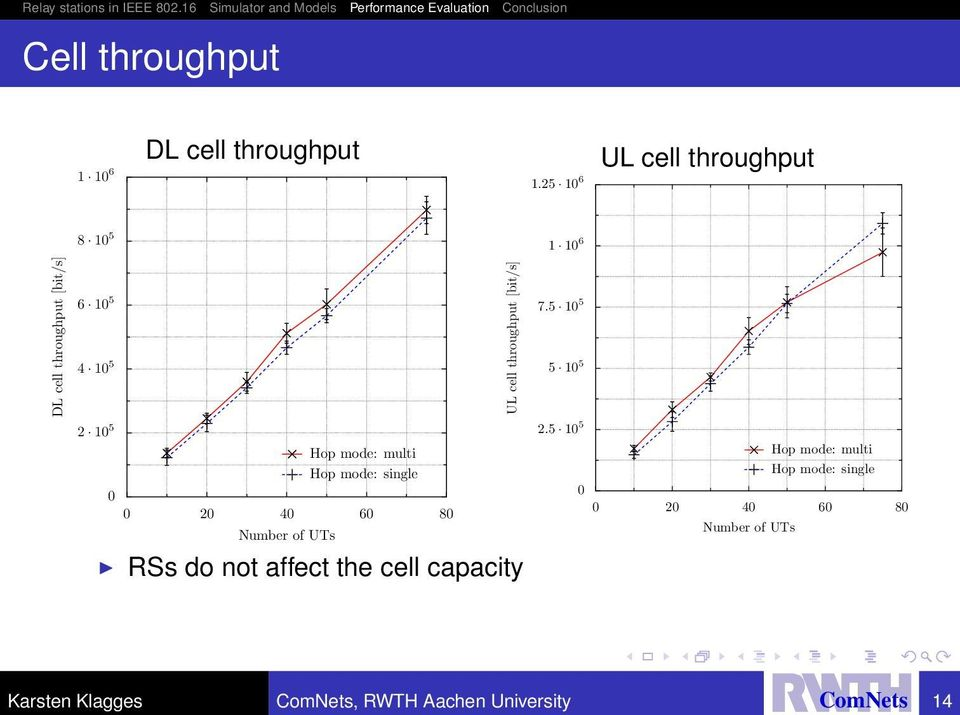 80 Number of UTs Hop mode: multi Hop mode: single RSs do not affect the cell capacity UL cell