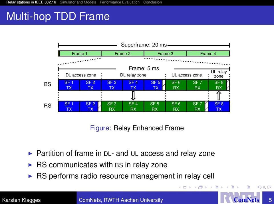 RX RX RX RX Figure: Relay Enhanced Frame Partition of frame in DL- and UL access and relay zone RS communicates with BS