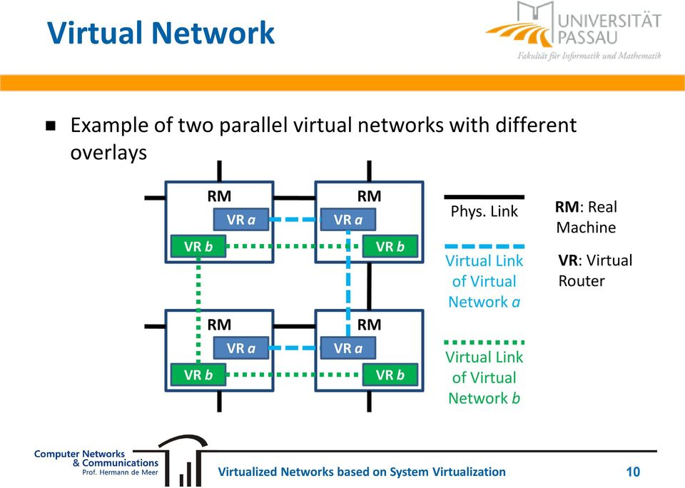 Link Virtual Link of Virtual Network a RM: Real Machine VR: