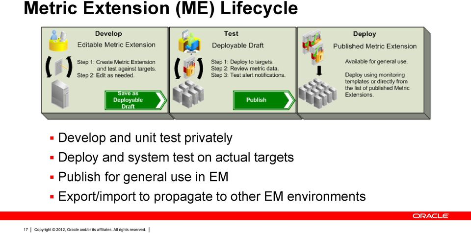 actual targets Publish for general use in EM