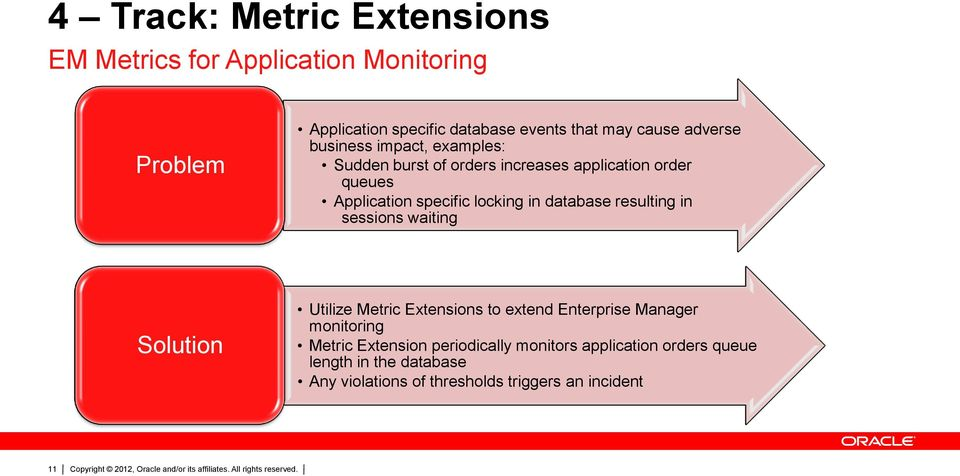 database resulting in sessions waiting Solution Utilize Metric Extensions to extend Enterprise Manager monitoring Metric