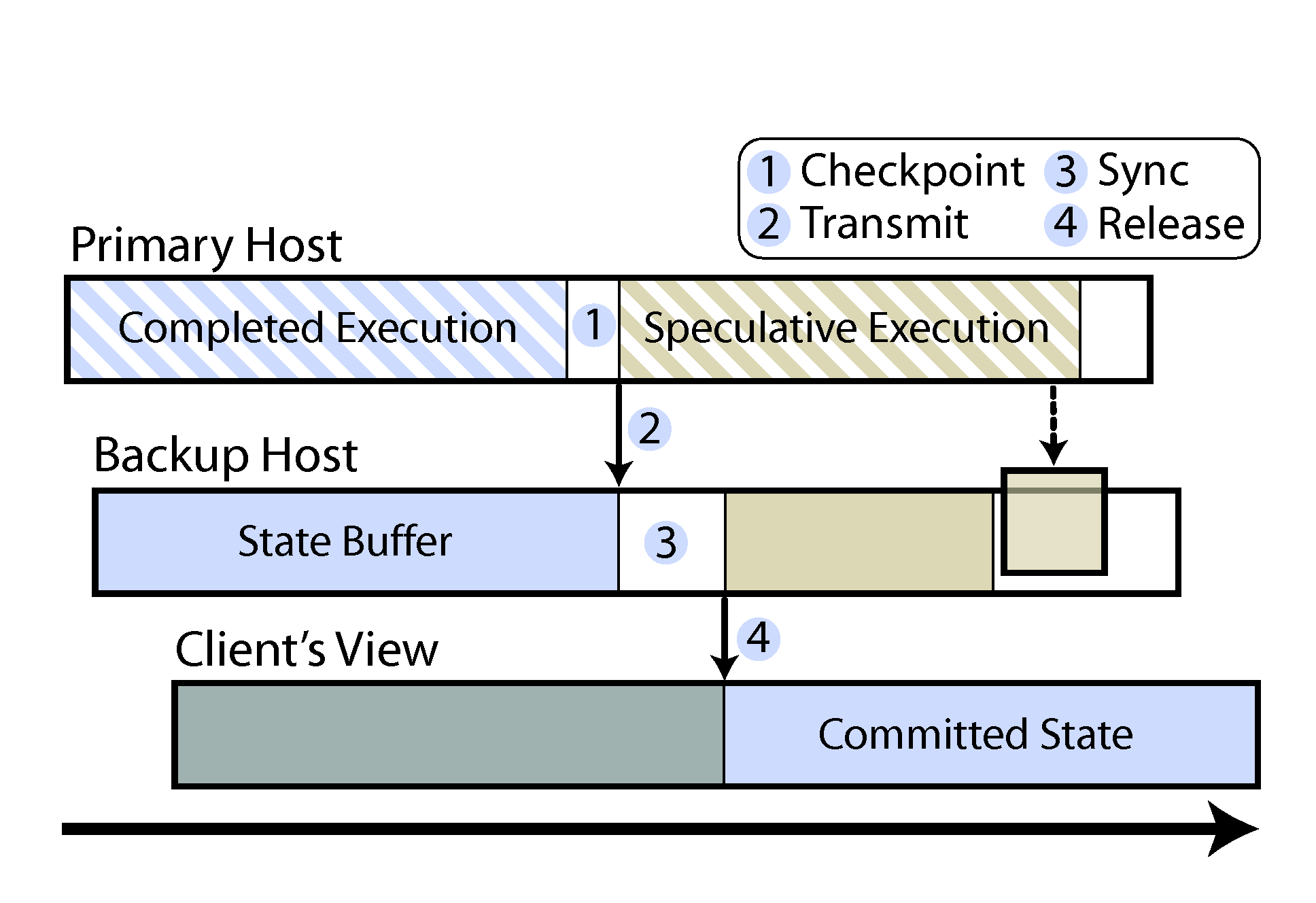 Project Remus (Xen) High availability using migration Continuously migrating the guest Avoids slowdown by snapshotting