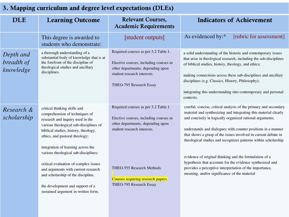 Indicators of Achievement [student outputs] As evidenced by:* [rubric for assessment] Required courses as per 3.2 Table 1.