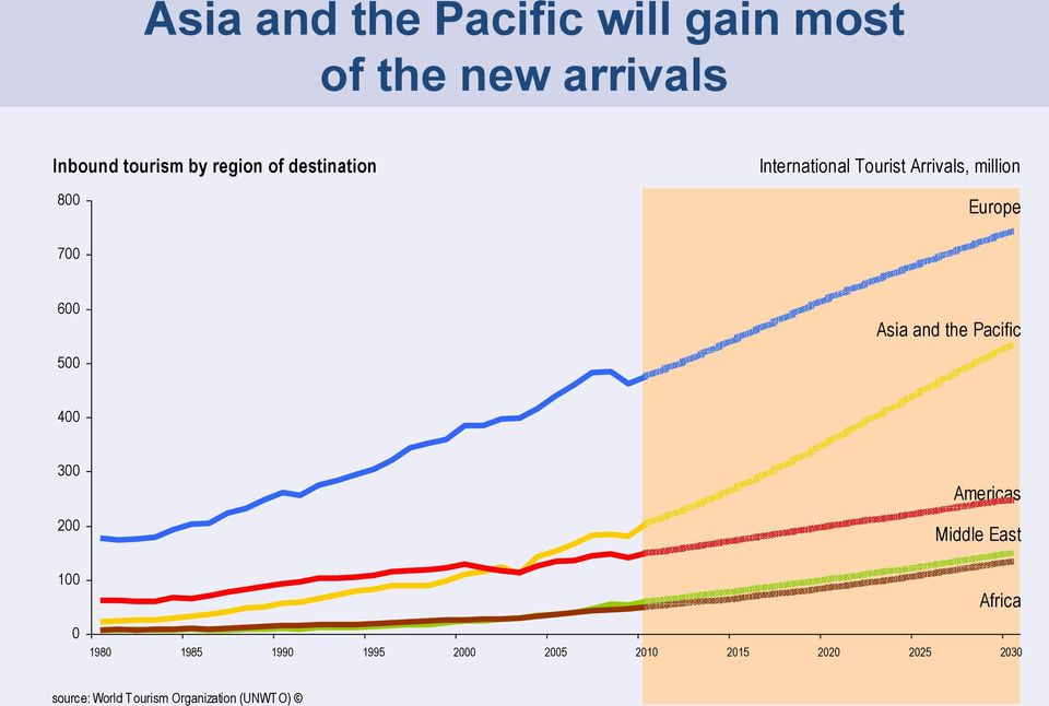 Tourist Arrivals, million 8 Europe 7 5 Asia and the Pacific 4