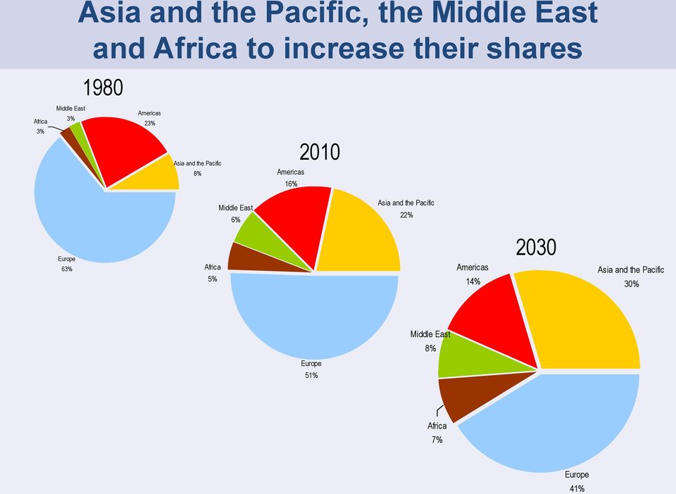 1% 21 Middle East % Asia and the Pacific 22% Europe 3% Africa 5% Americas