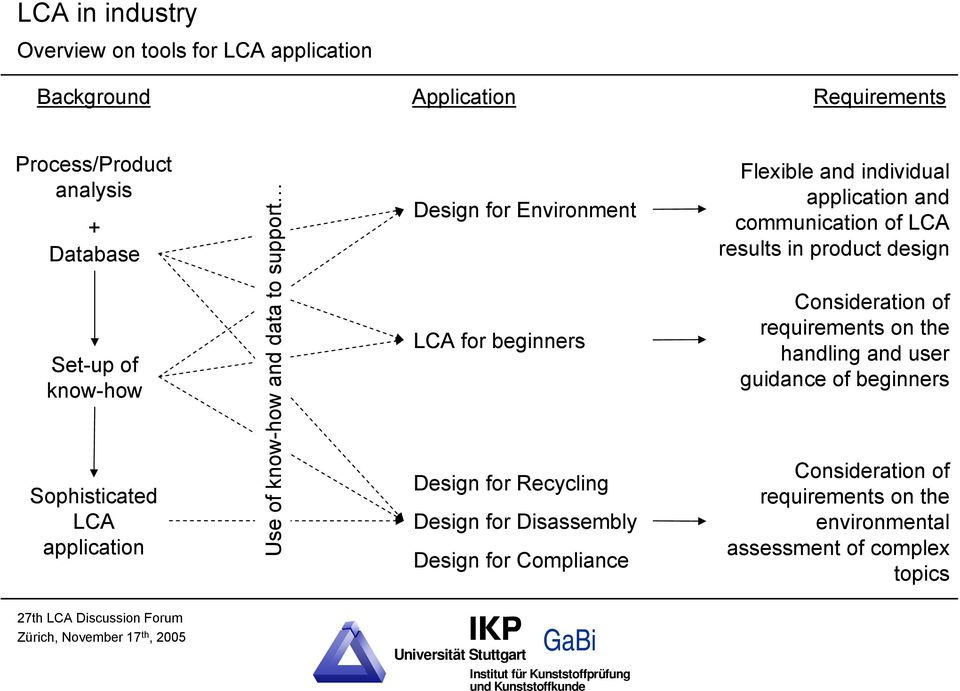 Design for Disassembly Design for Compliance Flexible and individual application and communication of LCA results in product design