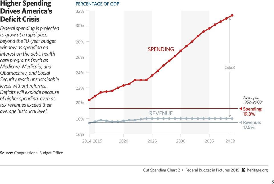Deficits will explode because of higher spending, even as tax revenues exceed their average historical level.