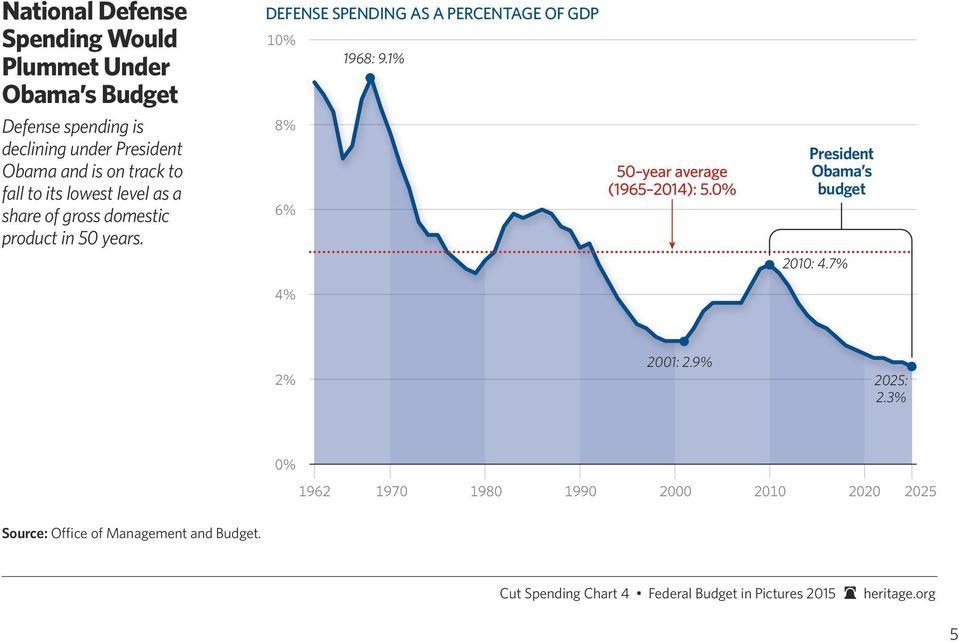 DEFENSE SPENDING AS A PERCENTAGE OF GDP 10% 8% 6% 4% 1968: 9.1% 50 year average (1965 2014): 5.