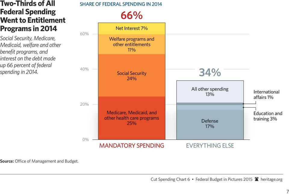 SHARE OF FEDERAL SPENDING IN 2014 60% 40% 66% Net Interest 7% Welfare programs and other entitlements 11% Social Security 24% 34% 20% Medicare, Medicaid,