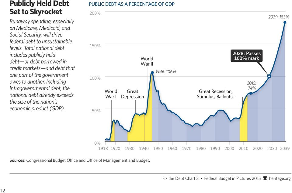 Including intragovernmental debt, the national debt already exceeds the size of the nation s economic product (GDP).