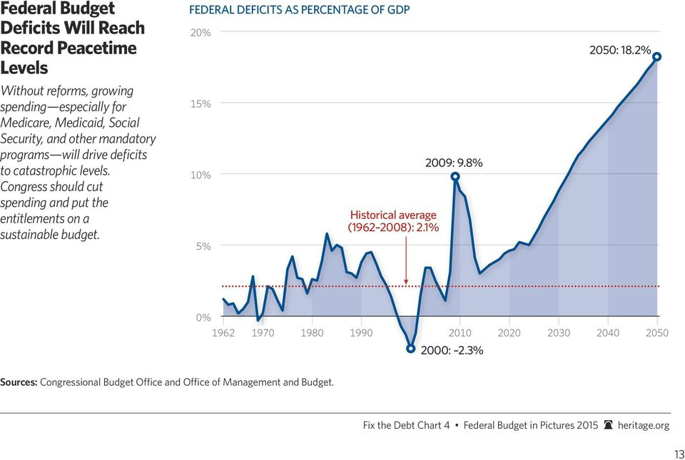 FEDERAL DEFICITS AS PERCENTAGE OF GDP 20% 15% 10% 5% Historical average (1962 2008): 2.1% 2009: 9.8% 2050: 18.