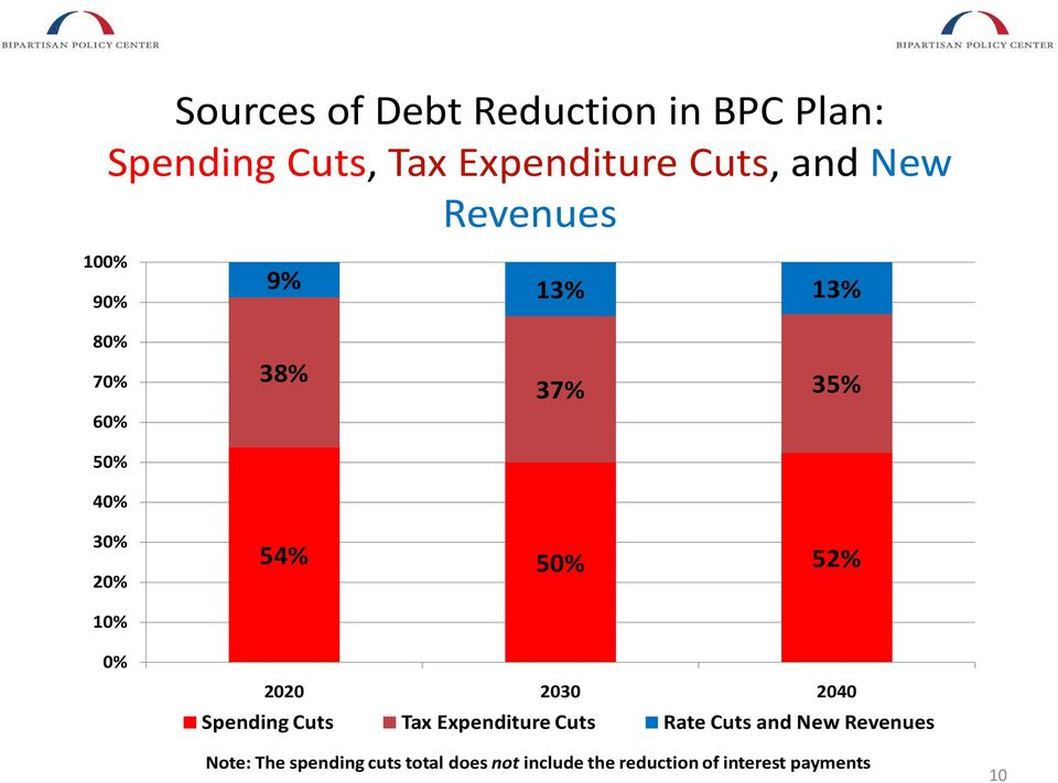 10% 0% 2020 2030 2040 Spending Cuts Tax Expenditure Cuts Rate Cuts and New Revenues