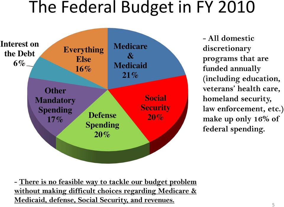 veterans health care, homeland security, law enforcement, etc.) make up only 16% of federal spending.