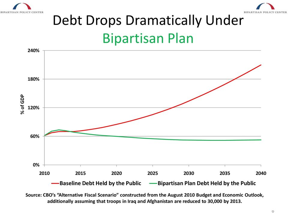 Source: CBO s Alternative Fiscal Scenario constructed from the August 2010 Budget and Economic