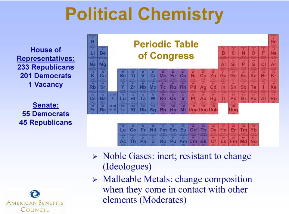 Republicans Noble Gases: inert; resistant to change (Ideologues)
