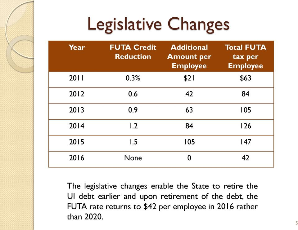 5 105 147 2016 None 0 42 The legislative changes enable the State to retire the UI debt