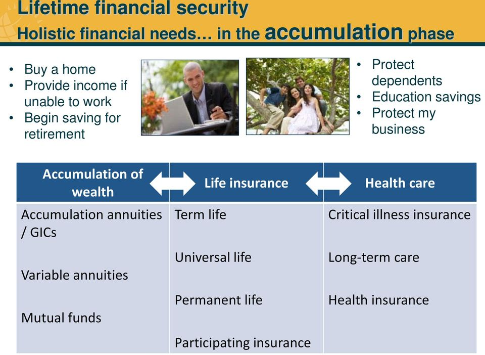 Accumulation of wealth Accumulation annuities / GICs Variable annuities Mutual funds Life insurance Term life