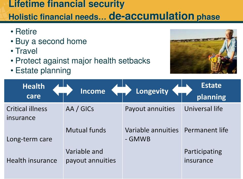 planning Critical illness insurance AA / GICs Payout annuities Universal life Long-term care Mutual