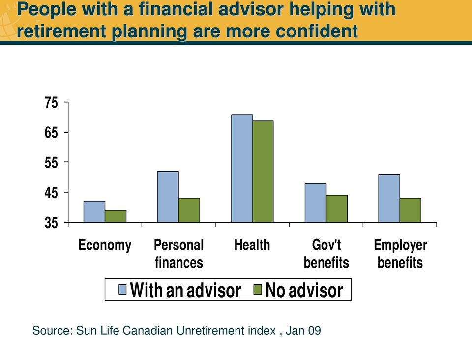 finances With an advisor Health Gov't benefits No advisor