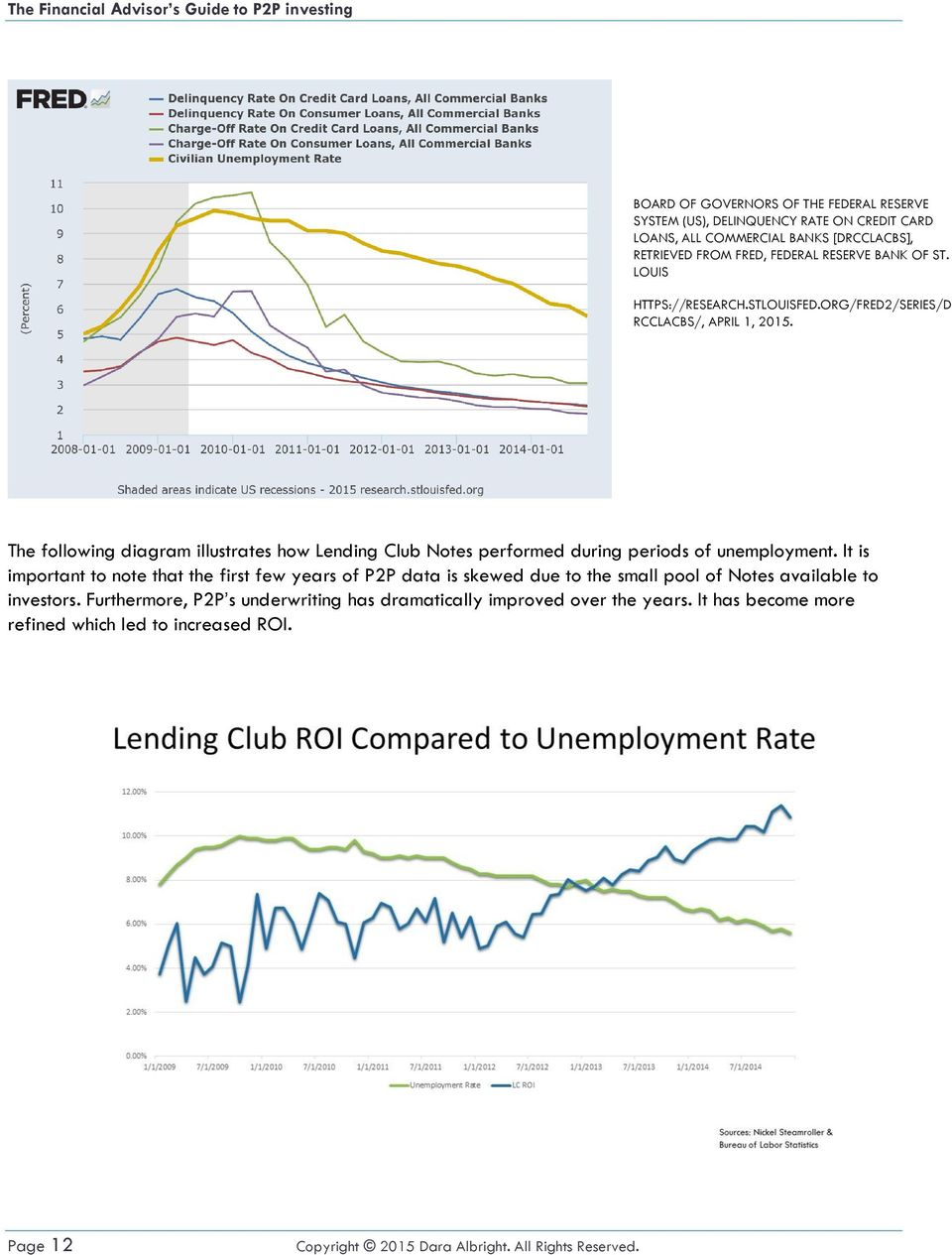 The following diagram illustrates how Lending Club Notes performed during periods of unemployment.