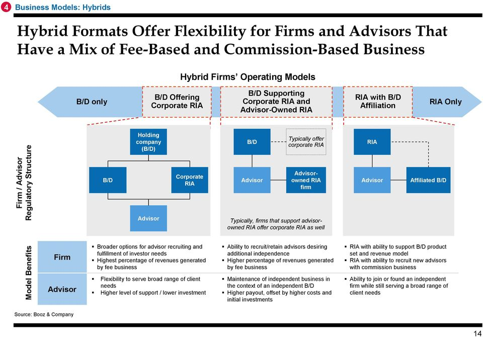 Typically offer corporate RIA Advisorowned RIA firm Typically, firms that support advisorowned RIA offer corporate RIA as well RIA Advisor Affiliated B/D Model Benefits Firm Advisor Broader options