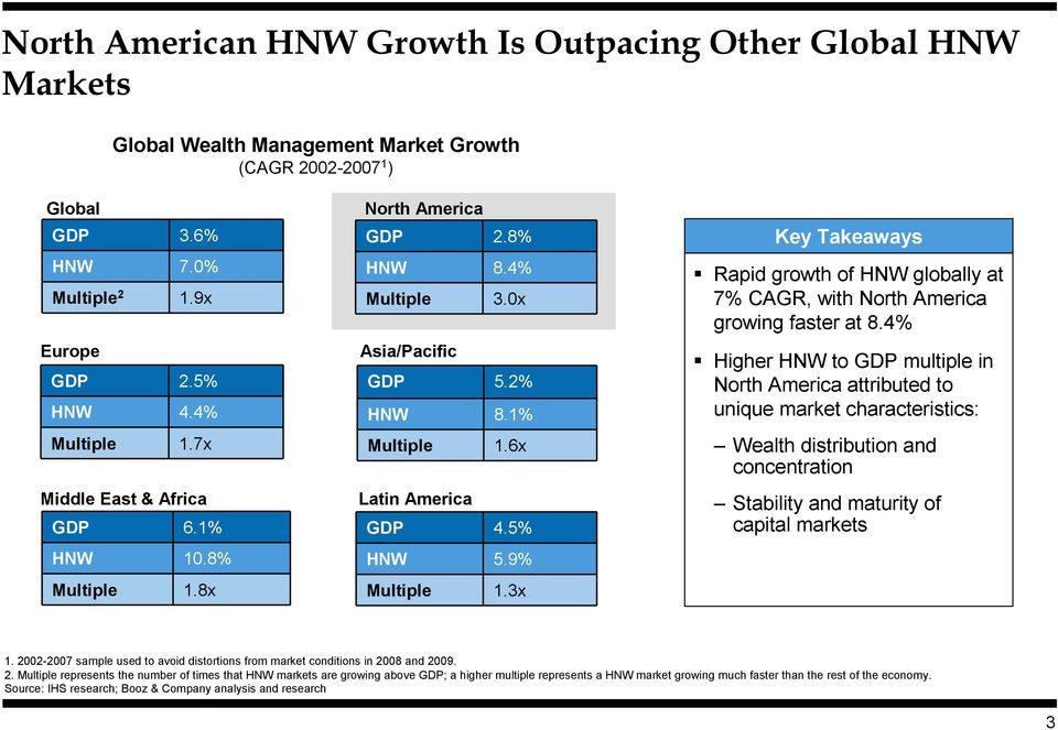 3x Key Takeaways Rapid growth of HNW globally at 7% CAGR, with North America growing faster at 8.