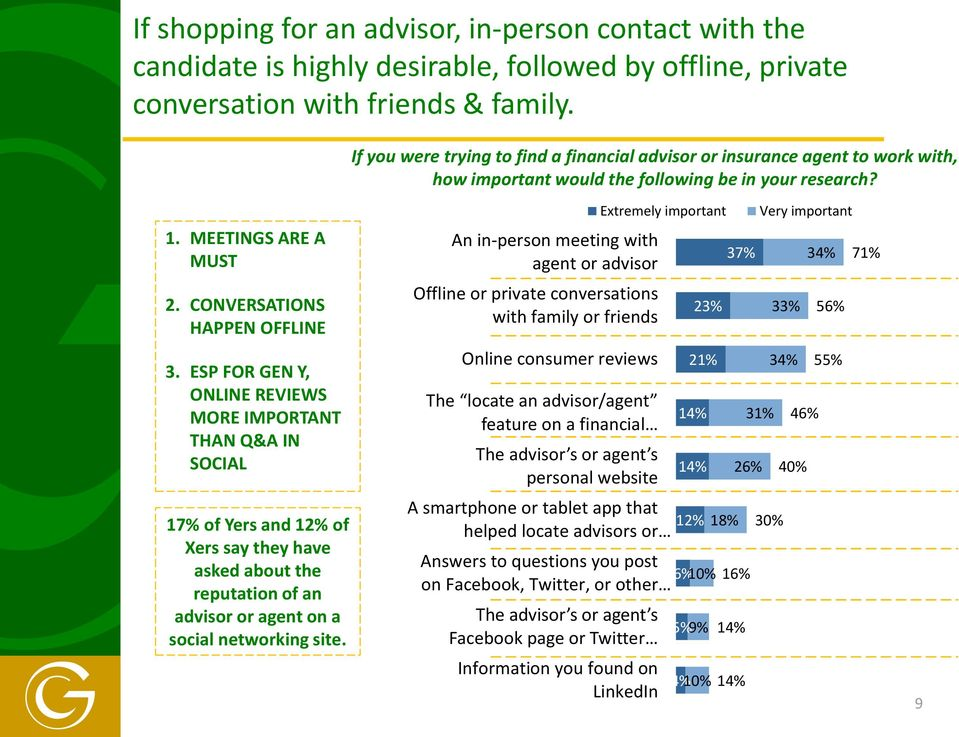 ESP FOR GEN Y, ONLINE REVIEWS MORE IMPORTANT THAN Q&A IN SOCIAL 17% of Yers and 12% of Xers say they have asked about the reputation of an advisor or agent on a social networking site.