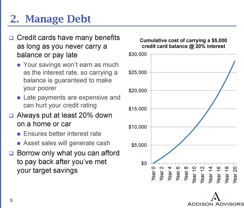 credit rating Always put at least 20% down on a home or car Ensures better interest rate Asset sales will generate cash Borrow only what you can afford to pay