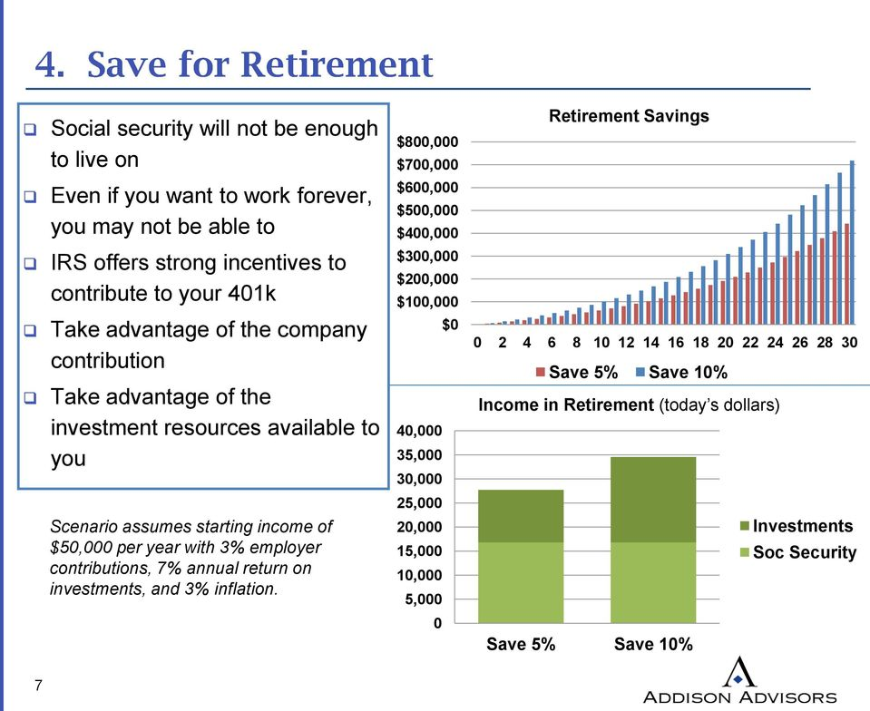 available to you $0 40,000 35,000 30,000 0 2 4 6 8 10 12 14 16 18 20 22 24 26 28 30 Save 5% Save 10% Income in Retirement (today s dollars) Scenario assumes starting income