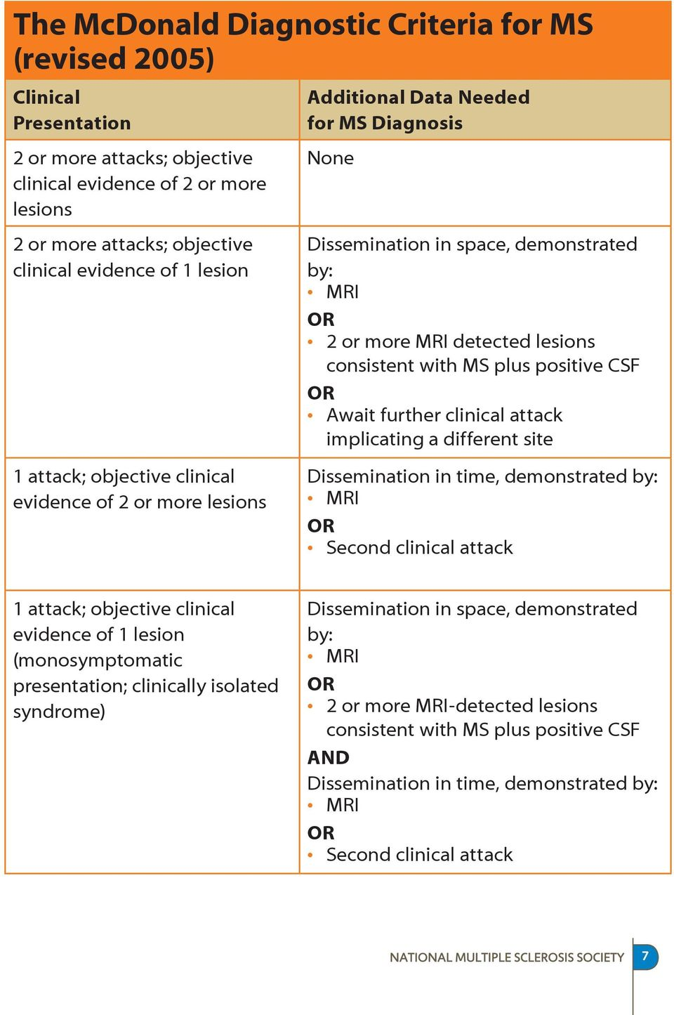 consistent with MS plus positive CSF OR Await further clinical attack implicating a different site Dissemination in time, demonstrated by: MRI OR Second clinical attack 1 attack; objective clinical